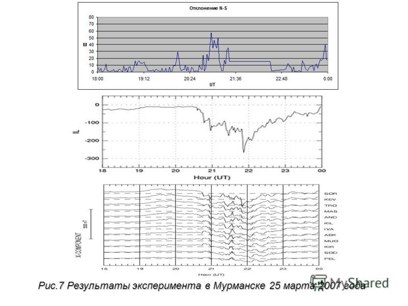 Рис.7 Результаты эксперимента в Мурманске 25 марта 2007 года