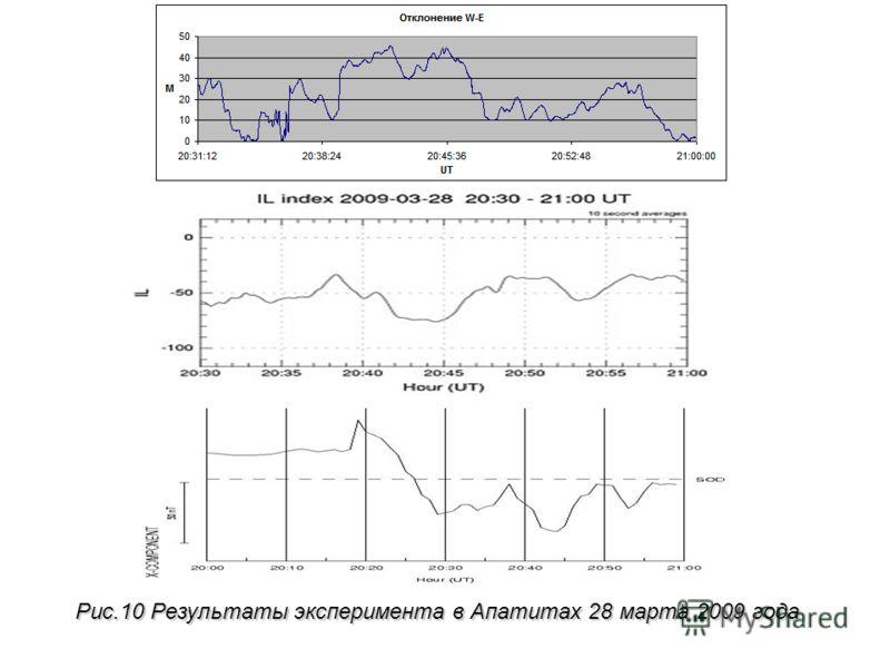 Рис.10 Результаты эксперимента в Апатитах 28 марта 2009 года