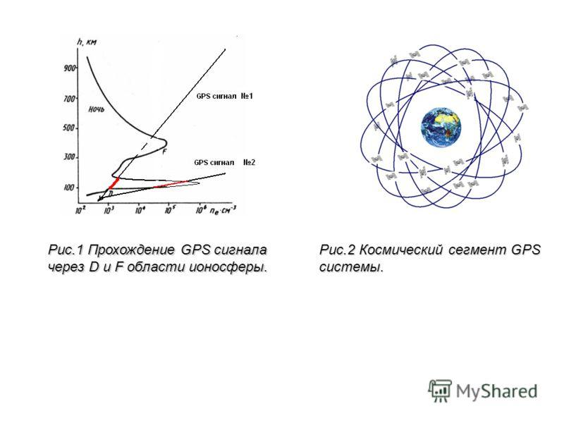 Рис.2 Космический сегмент GPS системы. Рис.1 Прохождение GPS сигнала через D и F области ионосферы.