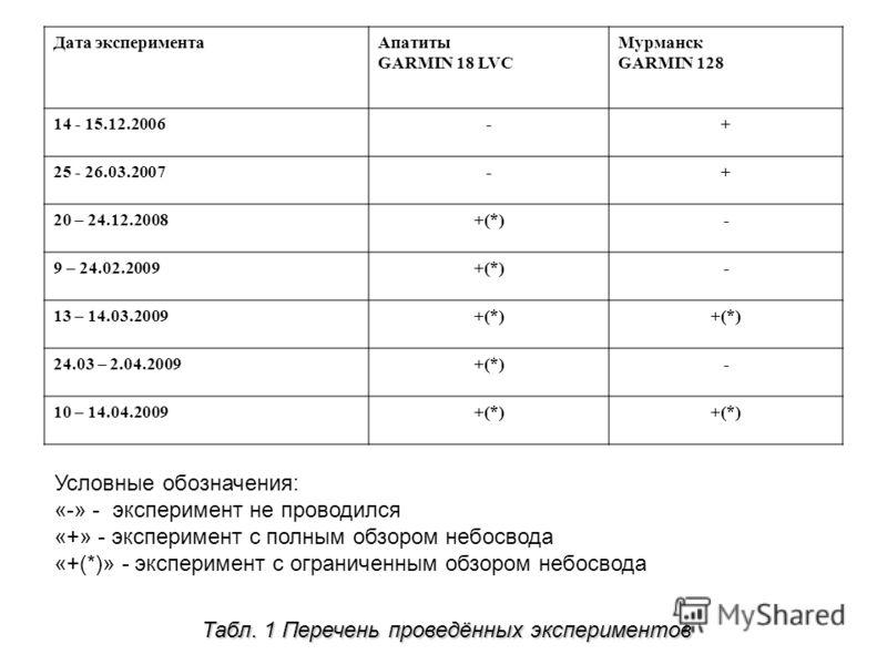 Дата экспериментаАпатиты GARMIN 18 LVC Мурманск GARMIN 128 14 - 15.12.2006-+ 25 - 26.03.2007-+ 20 – 24.12.2008+(*)- 9 – 24.02.2009+(*)- 13 – 14.03.2009+(*) 24.03 – 2.04.2009+(*)- 10 – 14.04.2009+(*) Табл. 1 Перечень проведённых экспериментов Условные