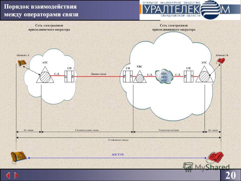 20 Порядок взаимодействия между операторами связи