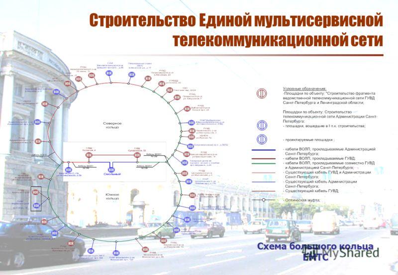 Строительство Единой мультисервисной телекоммуникационной сети Схема большого кольца ЕМТС