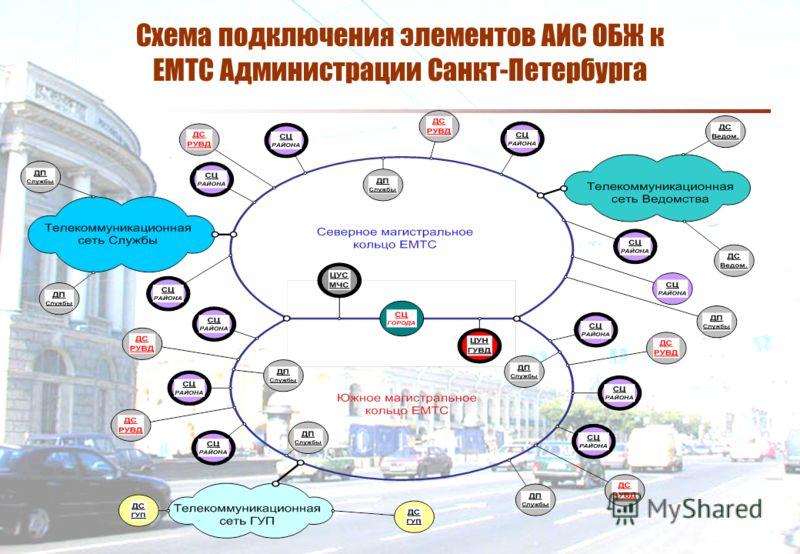 Схема подключения элементов АИС ОБЖ к ЕМТС Администрации Санкт-Петербурга