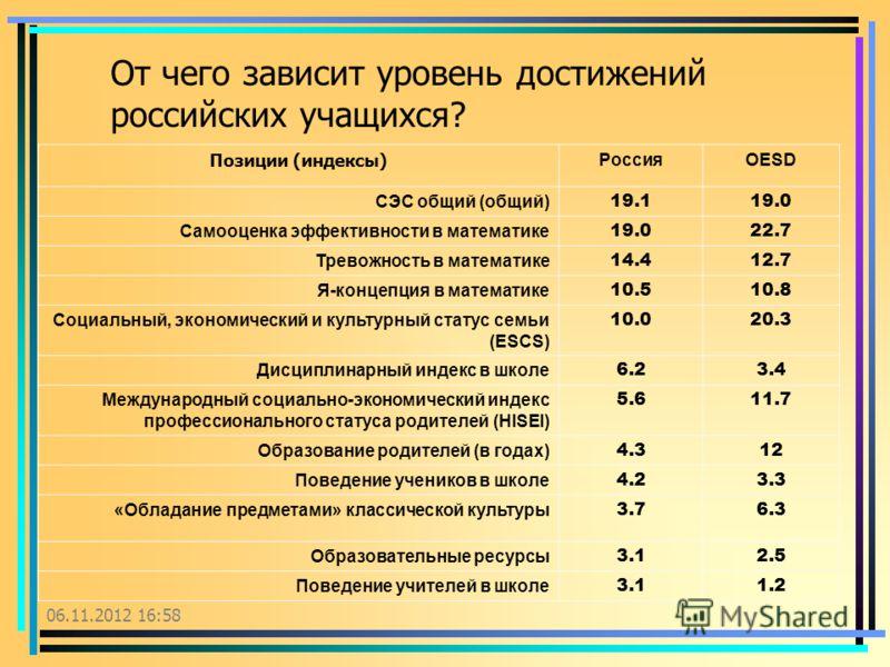 От чего зависит уровень достижений российских учащихся? Позиции (индексы) РоссияOESD СЭС общий (общий) 19.119.0 Самооценка эффективности в математике 19.022.7 Тревожность в математике 14.412.7 Я-концепция в математике 10.510.8 Социальный, экономическ