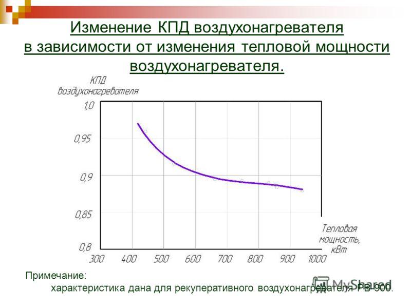 Изменение КПД воздухонагревателя в зависимости от изменения тепловой мощности воздухонагревателя. Примечание: характеристика дана для рекуперативного воздухонагревателя РВ-900.