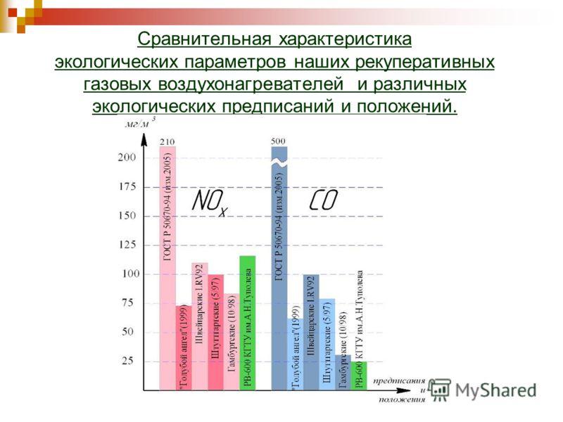 Сравнительная характеристика экологических параметров наших рекуперативных газовых воздухонагревателей и различных экологических предписаний и положений.