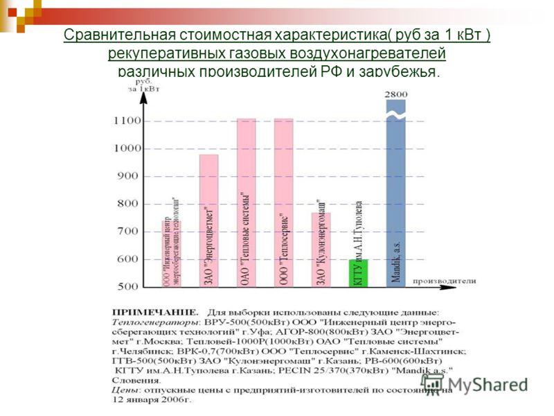 Сравнительная стоимостная характеристика( руб за 1 кВт ) рекуперативных газовых воздухонагревателей различных производителей РФ и зарубежья.