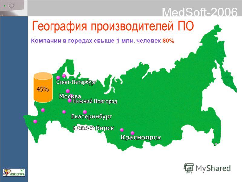 MedSoft-2006 География производителей ПО 45% Компании в городах свыше 1 млн. человек 80%