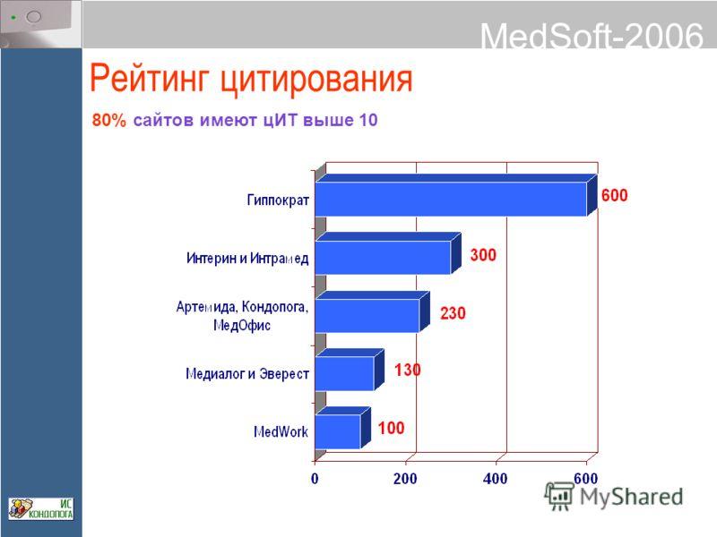 MedSoft-2006 Рейтинг цитирования 80% сайтов имеют цИТ выше 10