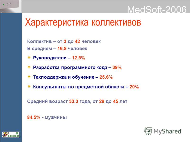 MedSoft-2006 Характеристика коллективов Коллектив – от 3 до 42 человек В среднем – 16.8 человек Руководители – 12.5% Разработка программного кода – 39% Техподдержка и обучение – 25.6% Консультанты по предметной области – 20% Средний возраст 33.3 года
