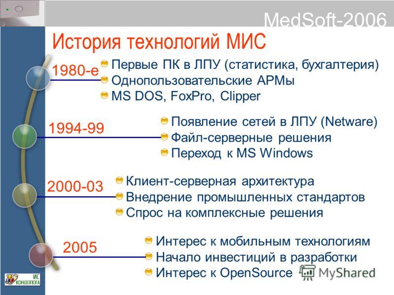 MedSoft-2006 Появление сетей в ЛПУ (Netware) Файл-серверные решения Переход к MS Windows Интерес к мобильным технологиям Начало инвестиций в разработки Интерес к OpenSource История технологий МИС 1980-е 1994-99 2005 2000-03 Клиент-серверная архитекту