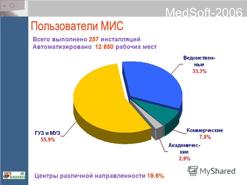 MedSoft-2006 Пользователи МИС Всего выполнено 257 инсталляций Автоматизировано 12 850 рабочих мест Центры различной направленности 19.6%