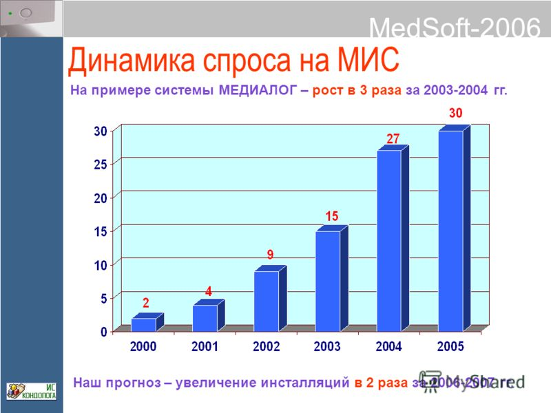 MedSoft-2006 Динамика спроса на МИС На примере системы МЕДИАЛОГ – рост в 3 раза за 2003-2004 гг. Наш прогноз – увеличение инсталляций в 2 раза за 2006-2007 гг.