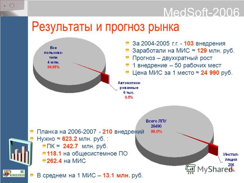 MedSoft-2006 Результаты и прогноз рынка За 2004-2005 г.г. - 103 внедрения Заработали на МИС 129 млн. руб. Прогноз – двухкратный рост 1 внедрение – 50 рабочих мест Цена МИС за 1 место 24 990 руб. Планка на 2006-2007 - 210 внедрений Нужно 623.2 млн. ру