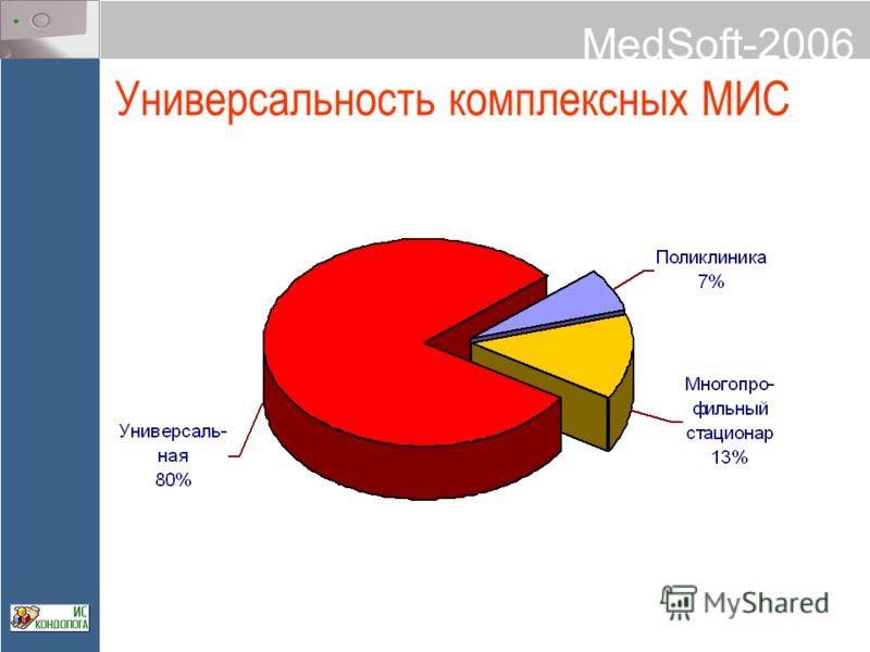 MedSoft-2006 Универсальность комплексных МИС