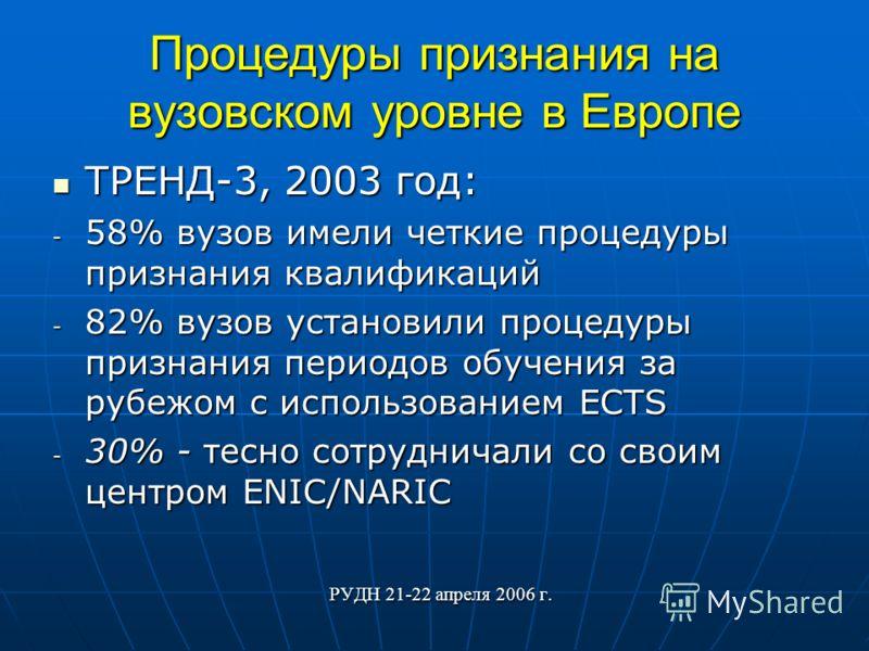 Процедуры признания на вузовском уровне в Европе ТРЕНД-3, 2003 год: ТРЕНД-3, 2003 год: - 58% вузов имели четкие процедуры признания квалификаций - 82% вузов установили процедуры признания периодов обучения за рубежом с использованием ECTS - 30% - тес