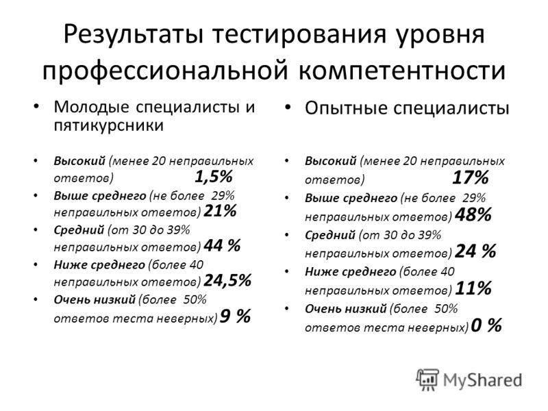 Результаты тестирования уровня профессиональной компетентности Молодые специалисты и пятикурсники Высокий (менее 20 неправильных ответов) 1,5% Выше среднего (не более 29% неправильных ответов) 21% Средний (от 30 до 39% неправильных ответов) 44 % Ниже