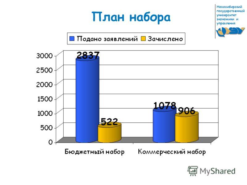 Новосибирский государственный университет экономики и управления План набора