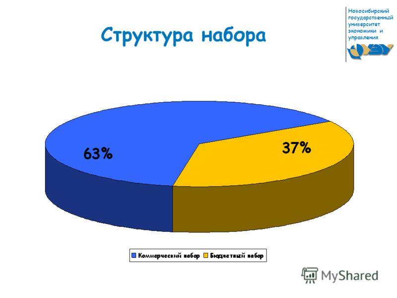Новосибирский государственный университет экономики и управления Структура набора