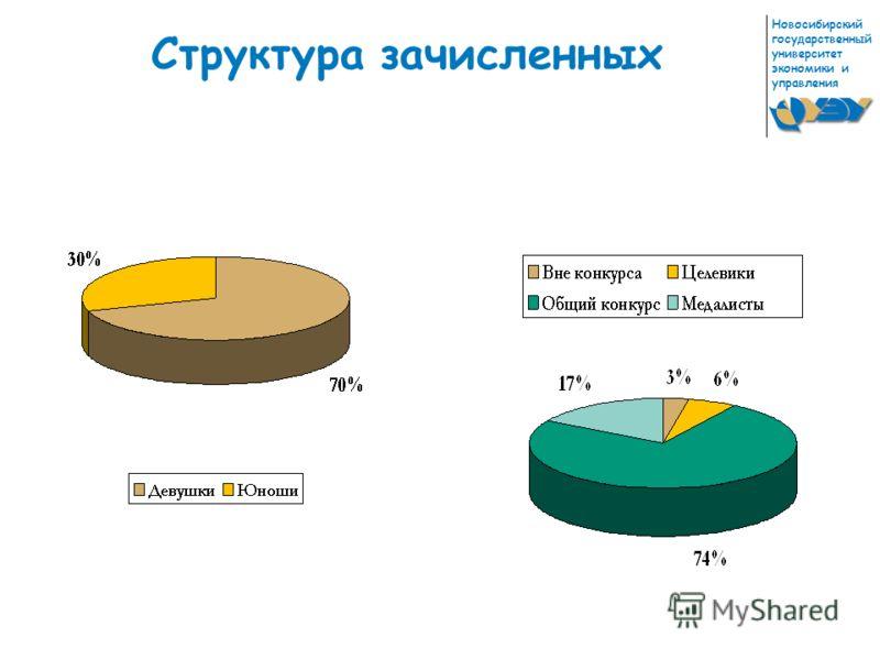 Университет экономики