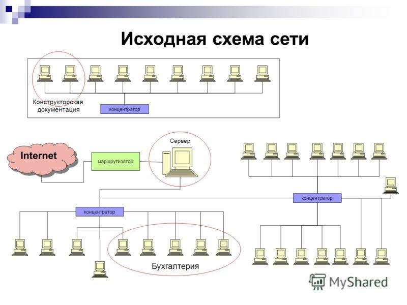 Исходная схема сети концентратор Internet концентратор маршрутизатор Бухгалтерия Сервер Конструкторская документация