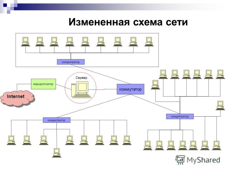 Измененная схема сети концентратор Internet концентратор маршрутизатор Сервер коммутатор