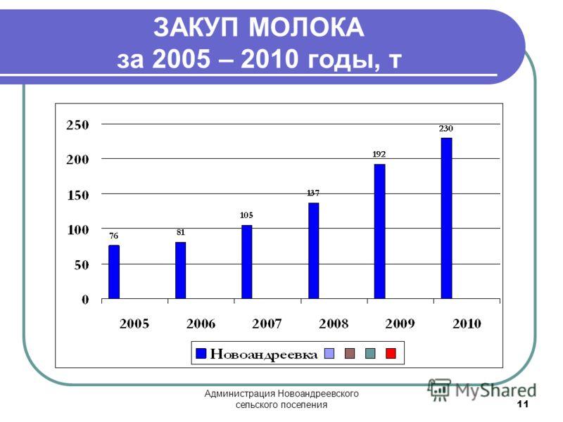 Администрация Новоандреевского сельского поселения 11 ЗАКУП МОЛОКА за 2005 – 2010 годы, т