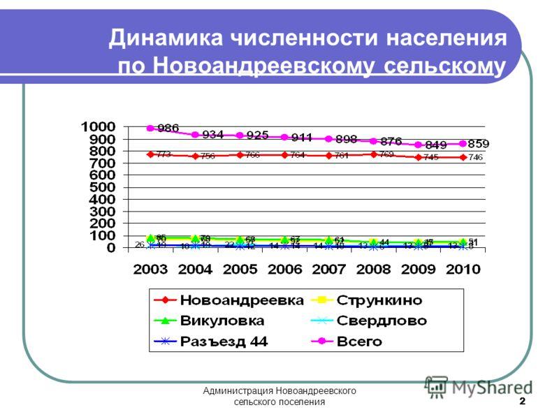 Администрация Новоандреевского сельского поселения 2 Динамика численности населения по Новоандреевскому сельскому поселению за 2003 – 2009 годы