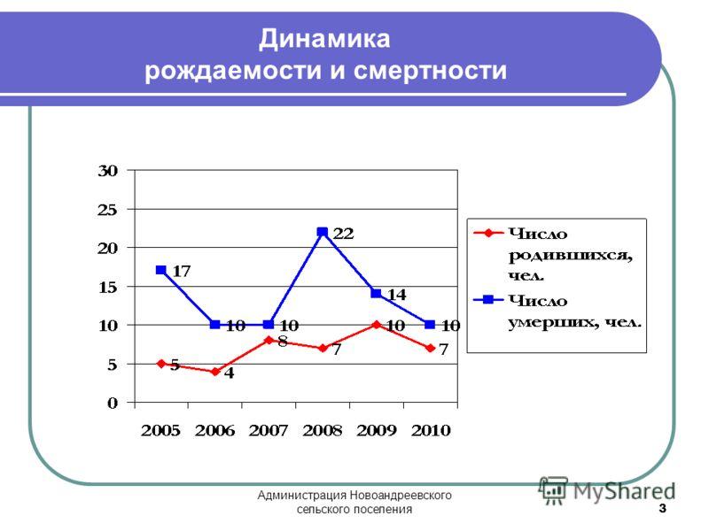 Администрация Новоандреевского сельского поселения 3 Динамика рождаемости и смертности