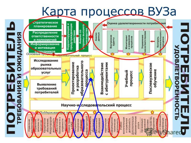 Карта процессов ВУЗа