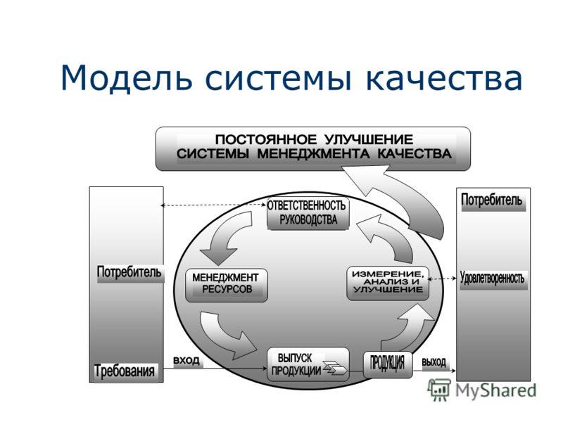 Модель системы качества