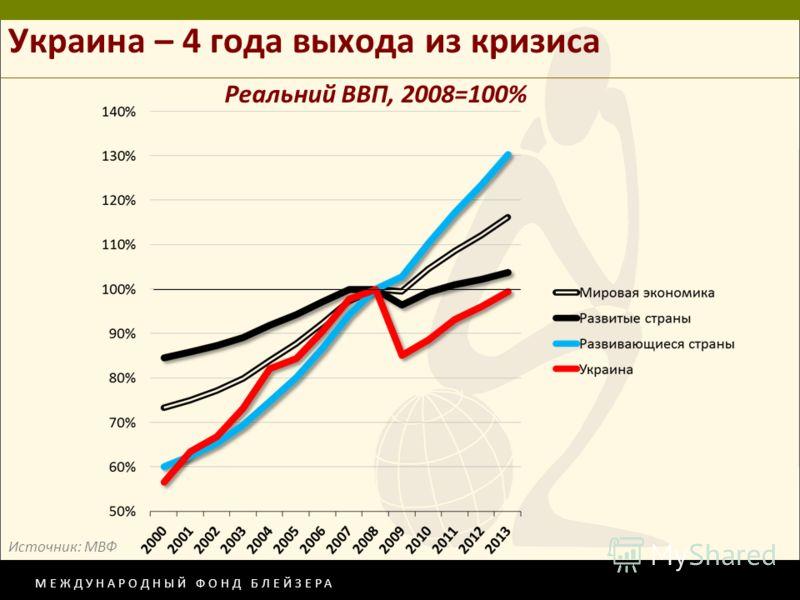 МЕЖДУНАРОДНЫЙ ФОНД БЛЕЙЗЕРА Украина – 4 года выхода из кризиса Реальний ВВП, 2008=100% Источник: МВФ