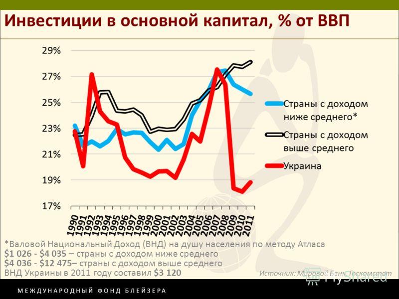 МЕЖДУНАРОДНЫЙ ФОНД БЛЕЙЗЕРА Инвестиции в основной капитал, % от ВВП *Валовой Национальный Доход (ВНД) на душу населения по методу Атласа $1 026 - $4 035 – страны с доходом ниже среднего $4 036 - $12 475– страны с доходом выше среднего ВНД Украины в 2