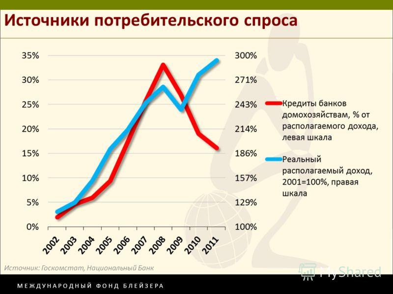 МЕЖДУНАРОДНЫЙ ФОНД БЛЕЙЗЕРА Источники потребительского спроса Источник: Госкомстат, Национальный Банк