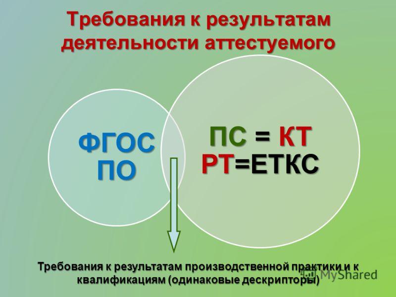 Требования к результатам деятельности аттестуемого ФГОС ПО ПС = КТ РТ=ЕТКС Требования к результатам производственной практики и к квалификациям (одинаковые дескрипторы)