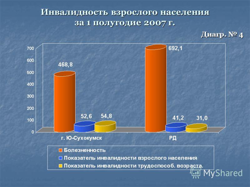 Инвалидность взрослого населения за 1 полугодие 2007 г. Диагр. 4
