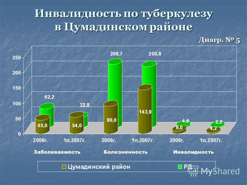 Инвалидность по туберкулезу в Цумадинском районе Диагр. 5