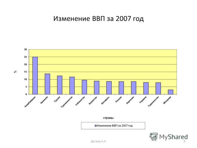 Изменение ВВП за 2007 год 6Дагаев А.А.