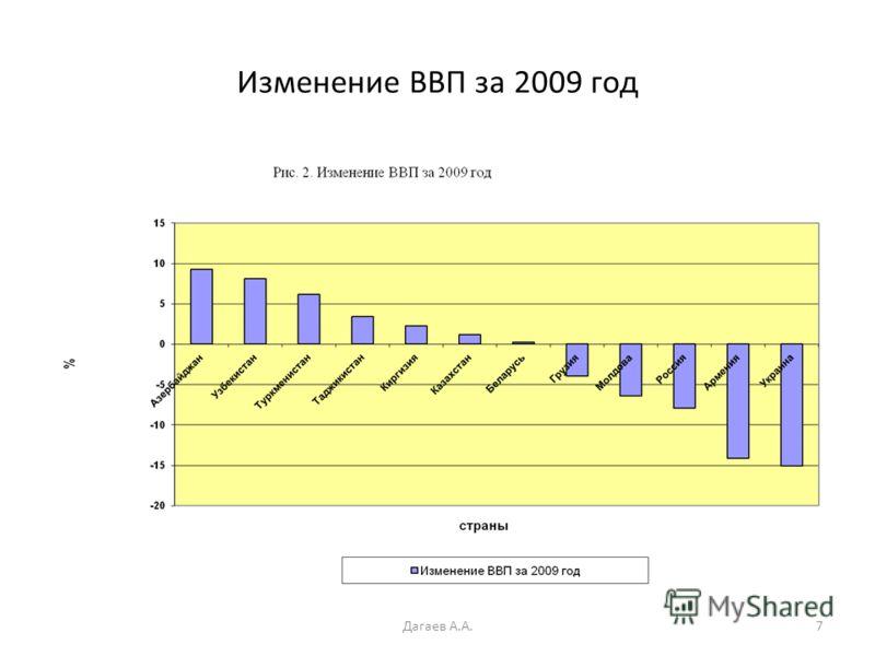 Изменение ВВП за 2009 год 7Дагаев А.А.