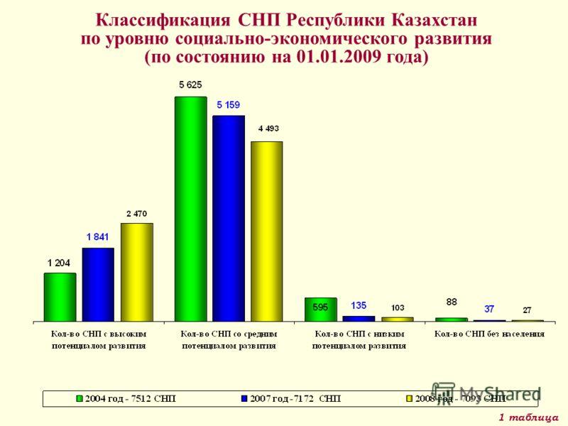 Классификация СНП Республики Казахстан по уровню социально-экономического развития (по состоянию на 01.01.2009 года) 1 таблица