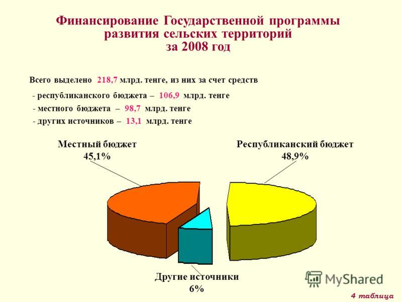 Финансирование Государственной программы развития сельских территорий за 2008 год 4 таблица - местного бюджета – 98,7 млрд. тенге Всего выделено 218,7 млрд. тенге, из них за счет средств - других источников – 13,1 млрд. тенге Республиканский бюджет 4