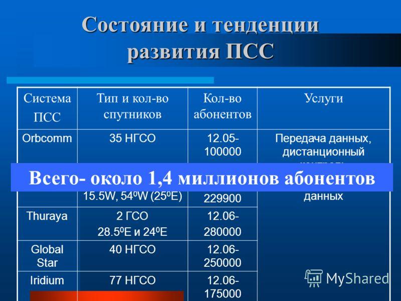 Состояние и тенденции развития ПСС Cистема ПСС Тип и кол-во спутников Кол-во абонентов Услуги Orbcomm35 НГСО12.05- 100000 Передача данных, дистанционный контроль Inmarsat4 ГСО 64 0 E, 178 0 E, 15.5W, 54 0 W (25 0 E) 03.07- 229900 Речь и передача данн