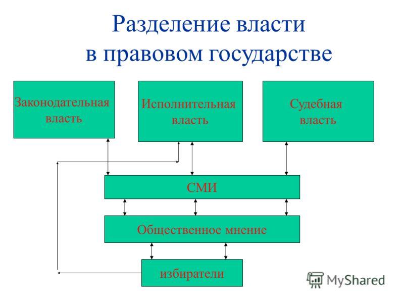 Разделение власти в правовом государстве Законодательная власть Исполнительная власть Судебная власть СМИ Общественное мнение избиратели