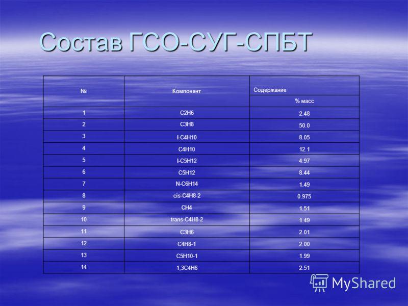Состав ГСО-СУГ-СПБТ Компонент Содержание % масс 1C2H6 2.48 2C3H8 50.0 3 I-C4H108.05 4 C4H1012.1 5 I-C5H124.97 6 C5H128.44 7N-C6H14 1.49 8cis-C4H8-2 0.975 9CH4 1.51 10trans-C4H8-2 1.49 11 C3H62.01 12 C4H8-12.00 13 C5H10-11.99 14 1,3C4H62.51