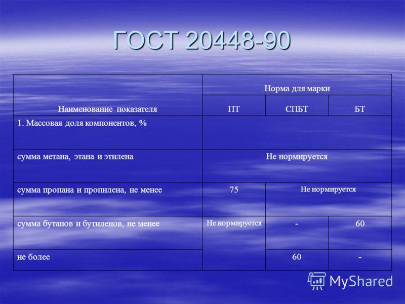 ГОСТ 20448-90 Наименование показателя Норма для марки ПТСПБТБТ 1. Массовая доля компонентов, % сумма метана, этана и этиленаНе нормируется сумма пропана и пропилена, не менее75 Не нормируется сумма бутанов и бутиленов, не менее Не нормируется -60 не