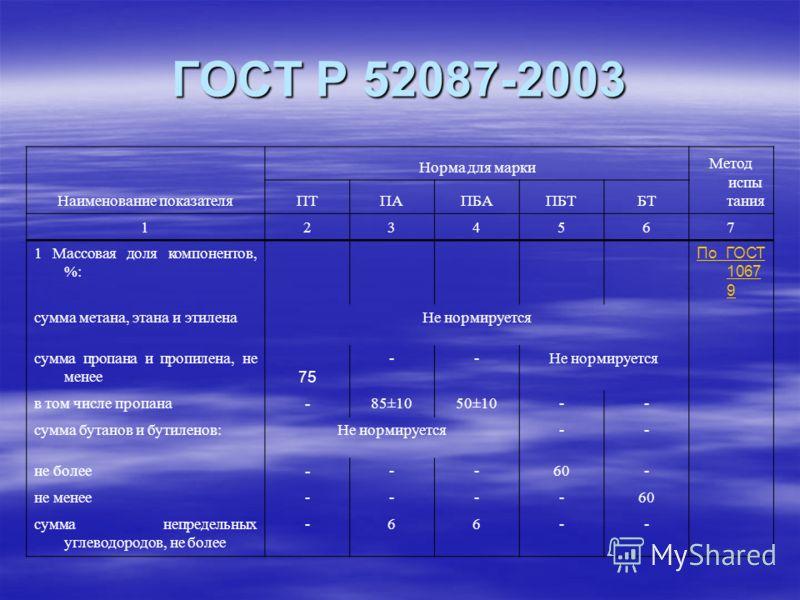 ГОСТ Р 52087-2003 Наименование показателя Норма для марки Метод испы тания ПТПАПБАПБТБТ 1234567 1 Массовая доля компонентов, %: По ГОСТ 1067 9 сумма метана, этана и этиленаНе нормируется сумма пропана и пропилена, не менее 75 --Не нормируется в том ч
