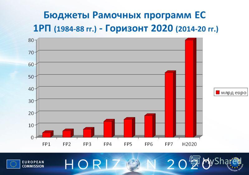 Бюджеты Рамочных программ ЕС 1РП (1984-88 гг.) - Горизонт 2020 (2014-20 гг.)