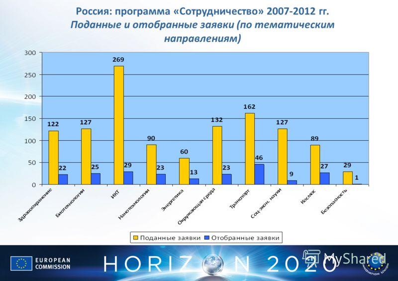 Россия: программа «Сотрудничество» 2007-2012 гг. Поданные и отобранные заявки (по тематическим направлениям)