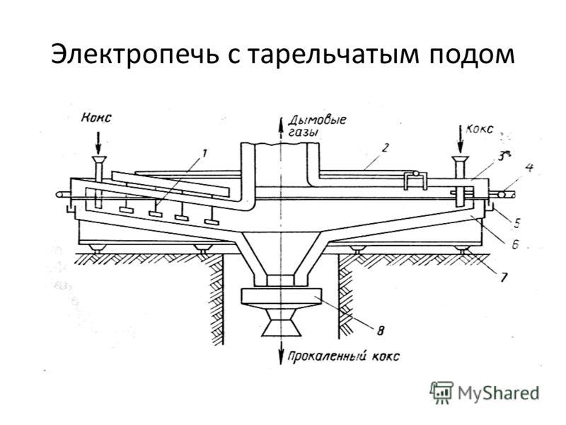 Электропечь с тарельчатым подом