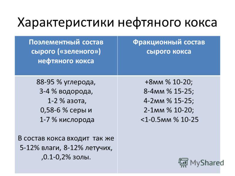 Характеристики нефтяного кокса Поэлементный состав сырого («зеленого») нефтяного кокса Фракционный состав сырого кокса 88-95 % углерода, 3-4 % водорода, 1-2 % азота, 0,58-6 % серы и 1-7 % кислорода В состав кокса входит так же 5-12% влаги, 8-12% лету